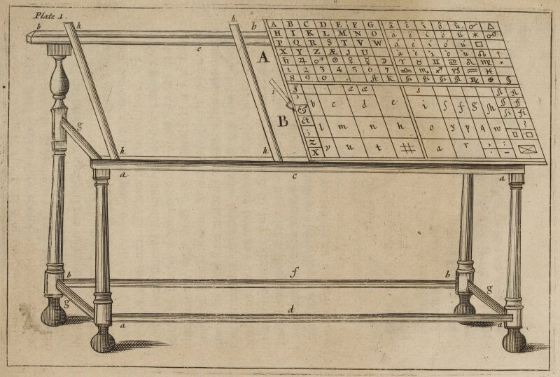This illustration shows the standard layout of a pair of 17th-century type cases. Individual sorts (or categories of type) would go in the appropriately labeled boxes; although it's hard to tell from this picture, there are actually two cases shown, an upper case and a lower case.